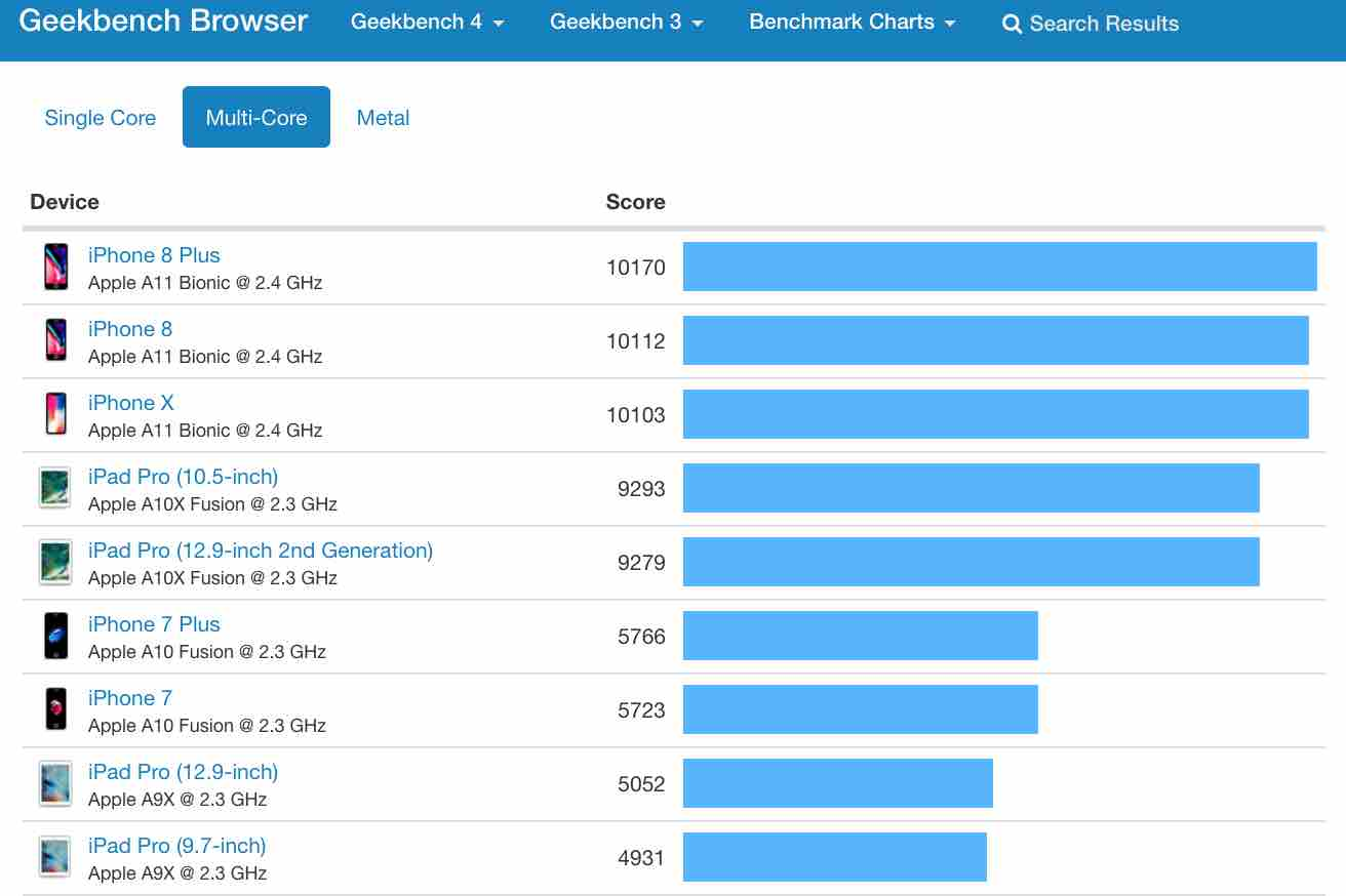 Geekbench multi core top phones